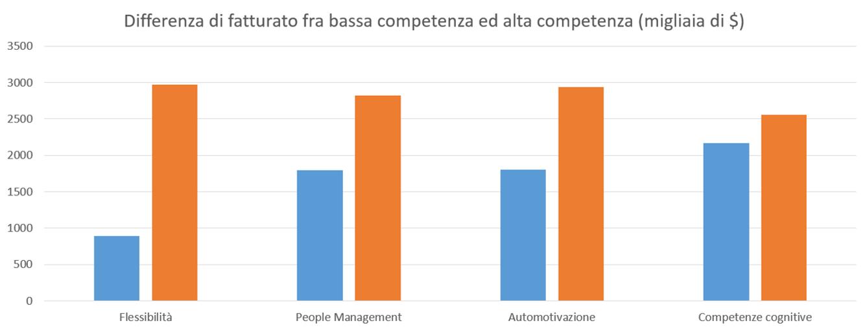 Differenza di fatturato fra Partner con alte competenze e basse competenze