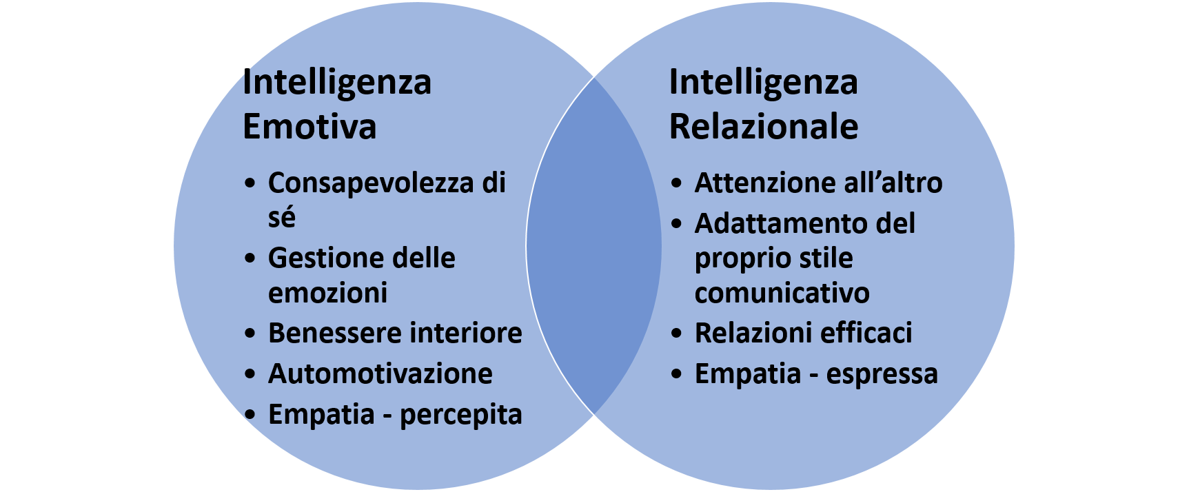 Intelligenza Relazionale ed Intelligenza Emotiva